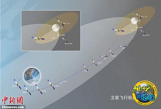 嫦娥二号卫星飞行轨道示意图