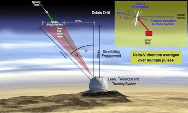 美国研究人员提出用地面发射激光射线的方