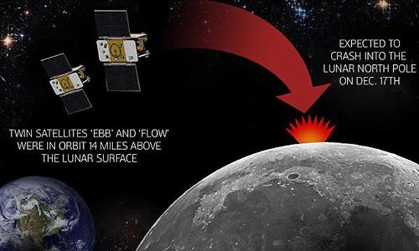 """美国宇航局姊妹探测器——""""埃布""""和""""弗洛""""12月17日撞向地球的轨道图"""