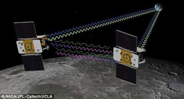 艺术家描绘:两颗探测器利用精密的排队飞行技术绘制月球重力场