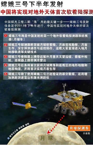 嫦娥三号定于2013年下半年发射 将实现对地外天体的首次软着陆