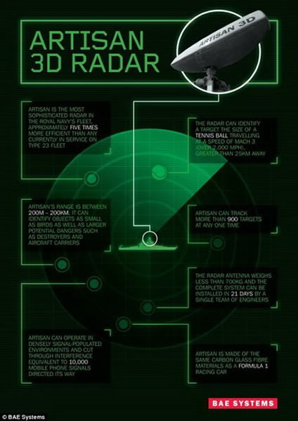 BAE系统公司最新研制的3D雷达系统能够在电子噪音的背景下更快地进行探测