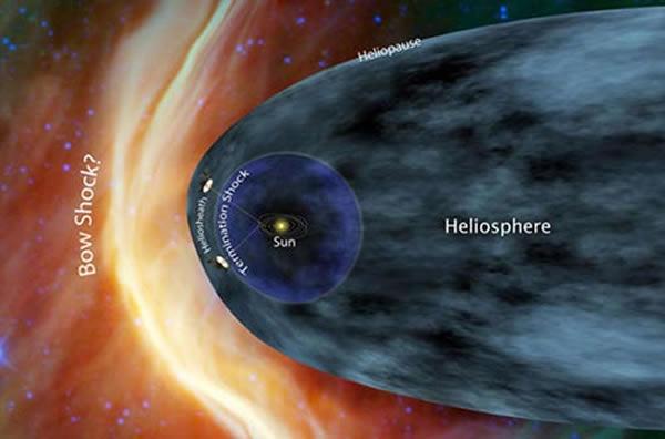 美国宇航局官方认为,只有当飞船周围磁场方向发生变化的时候,才能认为飞出了太阳系。