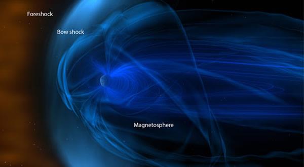 太阳带电粒子和地球前端磁场结构的复杂系统,目前,科学家希望更好地理解弓形激波