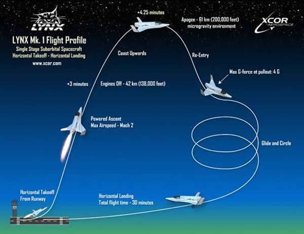"""""""亚轨道飞行""""将会在未来太空活动中占据重要地位"""