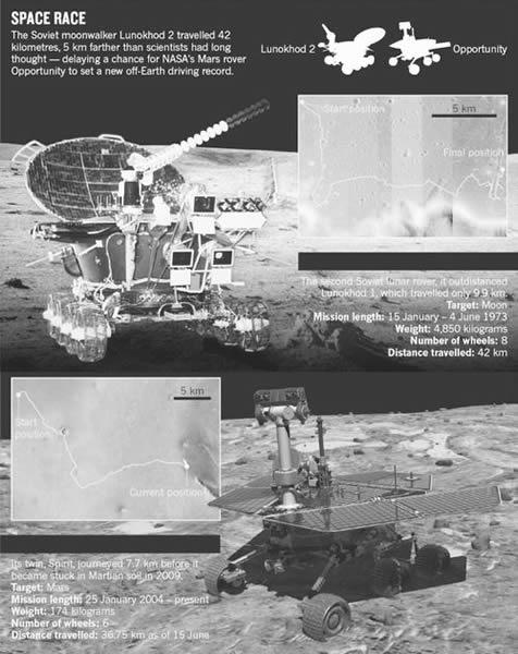 """目前数据显示,上世纪70年代苏联月球探测车的行驶距离超越了NASA的""""机遇""""号火星探测器。"""