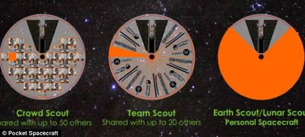 口袋飞船计划时间紧,任务重,必须在60天内通过Kickstarter网站筹集到至少29万英镑(约合44万美元)资金。目前,这项计划仅筹集到大约7000英镑(约合