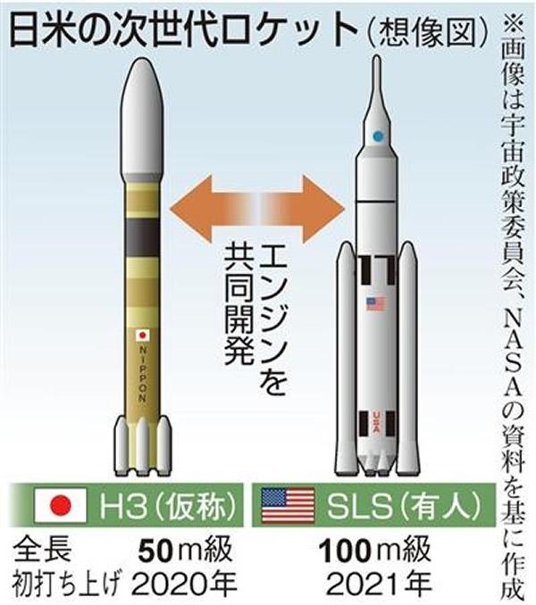 """美日两国下一代火箭""""SLS""""及""""H3"""""""