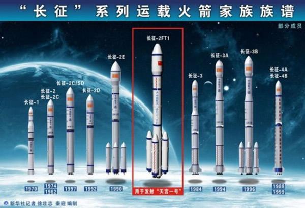 长征系列运载火箭家族图