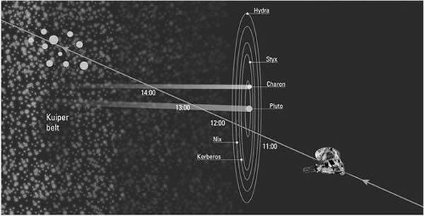 新地平线号探测器将于2015年穿过冥王星系统,之后将会造访柯伊伯带中的1~2颗星体。
