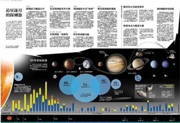 那些探索太阳系的探测器