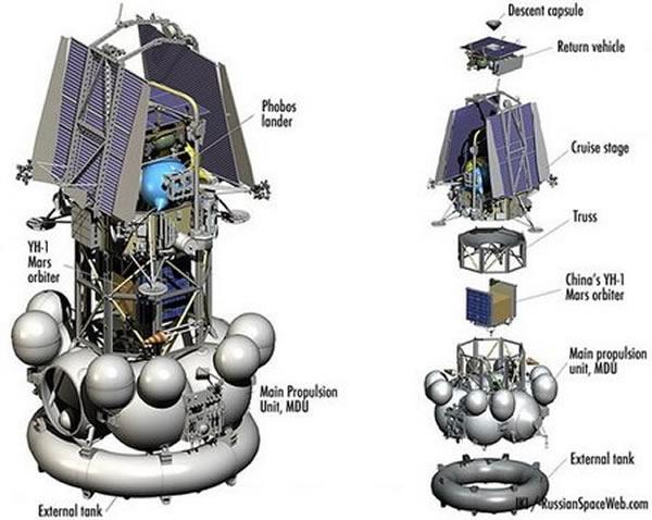 """中国对火星探测的初次尝试始于2011年底。萤火一号被装载在俄罗斯福布斯-土壤火星探测器上""""捎""""往火星,不过这次任务完全是个杯具,福布斯-土壤连地球轨道都没能离开"""