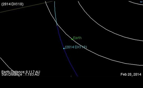 2014 DX110小行星的飞行轨道示意图