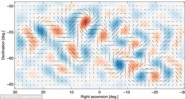 背景 宇宙/暴涨产生的引力波会在宇宙微波背景的两极化中产生微弱但独特的...