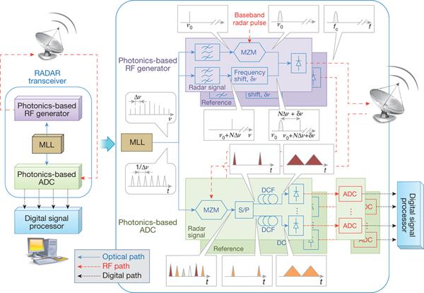 意大利研究人员开发出首个全光子学基础的相干雷达系统