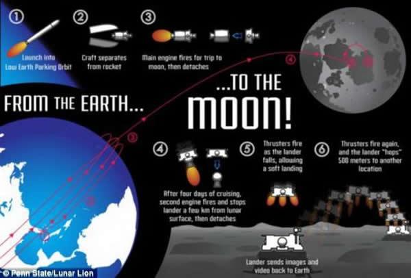 美国宾夕法尼亚大学学生设计的登月飞船发射和着陆步骤,2015年,科学频道和探索频道将实况直播飞船登陆月球过程。