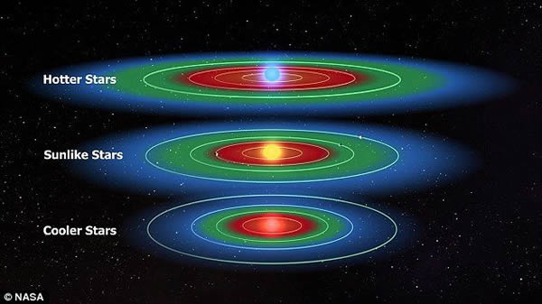 更热更明亮的恒星(顶部)被认为具有更大的可居住区,尽管它们具体的宜居性仍有待确定。红矮星(底部)则相对更加昏暗,所拥有的宜居带也相对更小。