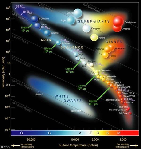 恒星不同类型示意图