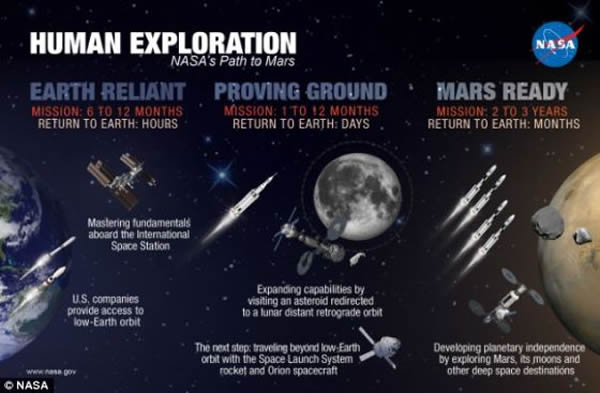 美国宇航局计划在2025年之前将人类送上一颗小行星, 本世纪30年代将人类送上火星。按照计划,宇航局将引导一颗小行星进入月球轨道,而后派遣宇航员登陆。在此之后,