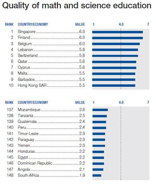 在数学与科学教育质量方面,香港排名第10。