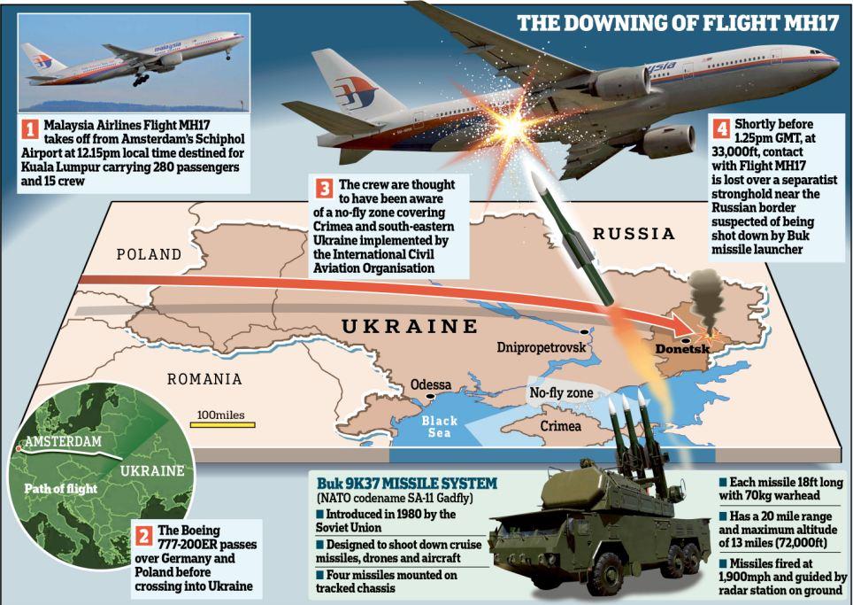 2014年7月17日,由阿姆斯特丹飞往吉隆坡的马来西亚航空MH17航班(波音777),在乌克兰境内顿涅茨克郊区被地空导弹击中坠毁,机上298人,包括280名乘客