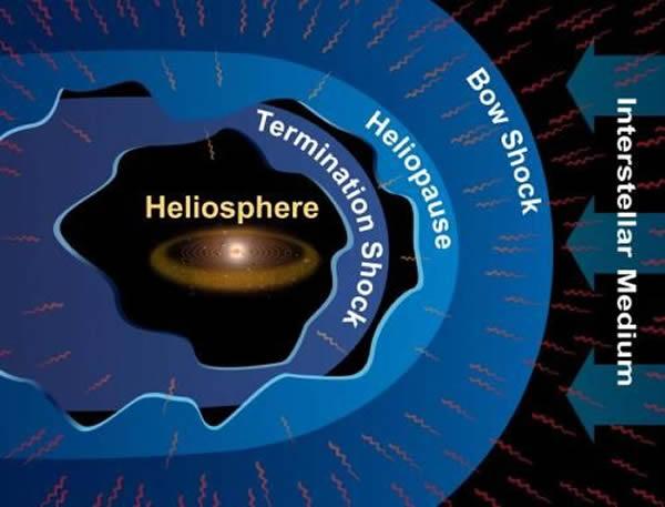 太阳圈是太阳风吹入星际物质的空间中形成的气泡。来自太阳风以及周围星际物质的压力,决定了太阳圈的形状。在太阳风的超音速流速度降至亚音速的地方,称为终端激波,这也是