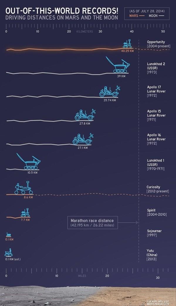 NASA制作太空探测车行走距离排行榜