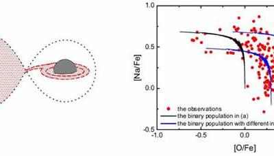 """利用双星模型解释球状星团中的恒星""""代沟"""""""