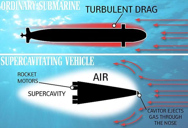 冷战时期苏联的超空泡技术居于领先地位,现在该技术或将用于发展超音速潜艇