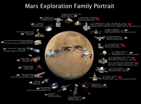 火星探测器大家庭