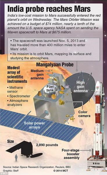 """""""火星轨道任务""""共投资7400万美元,相当于奥斯卡获奖电影作品《地心引力》拍摄成本的四分之三。该探测器历经300天马拉松式太空旅行,旅程超过6.7亿公里,最终接"""