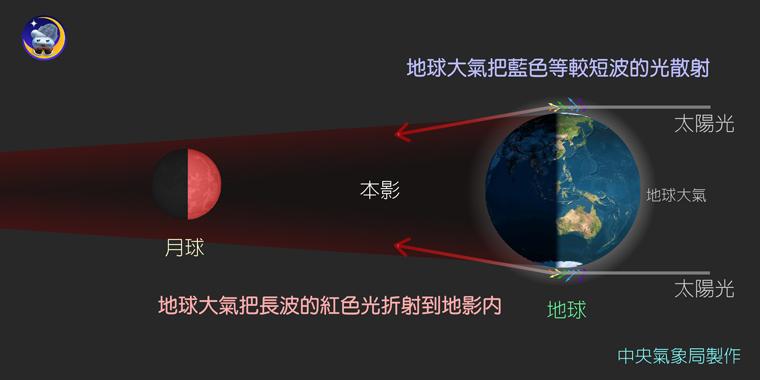月全食形成示意图_月全食的形成原因