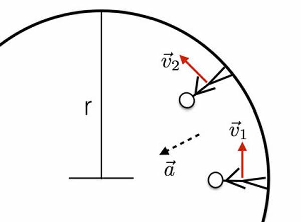 作为矢量的速度,改变其方向可以获得加速度