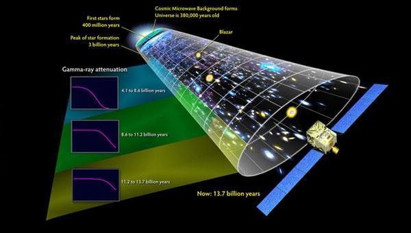 这次研究探测到了处于婴儿期(6亿岁)宇宙中的恒星发出的光线