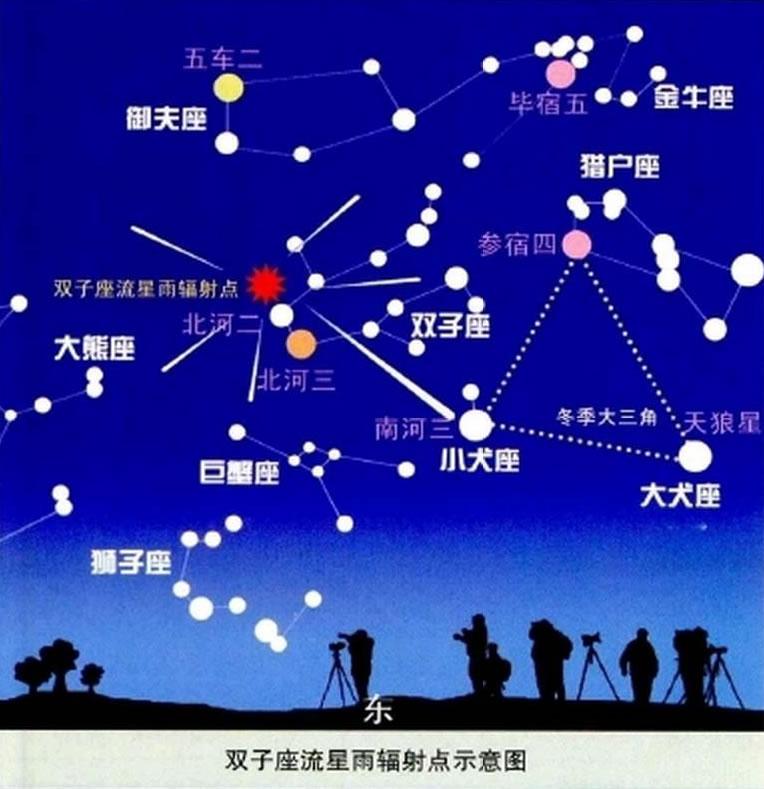 双子座流星雨辐射点示意图