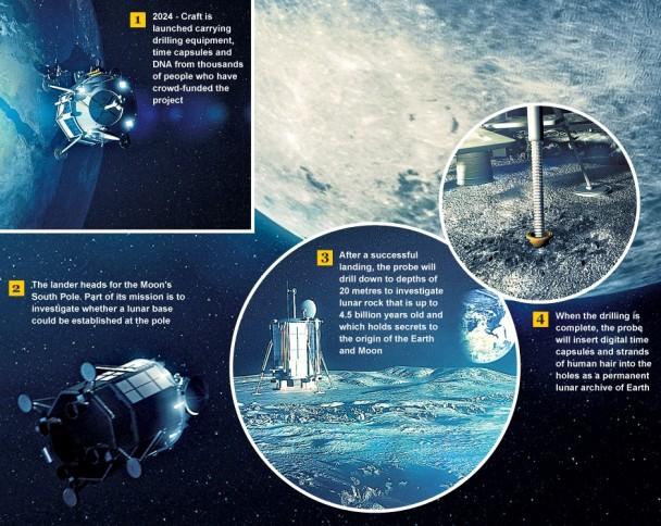 这间英国公司希望探测器能在2024年登陆月球,并往月球深处钻探。