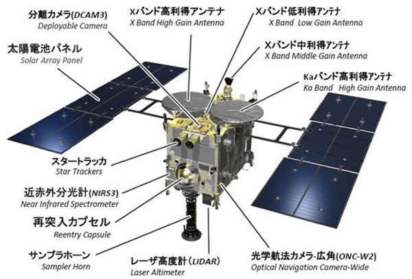 日本隼鸟-2号探测器结构组成示意图。