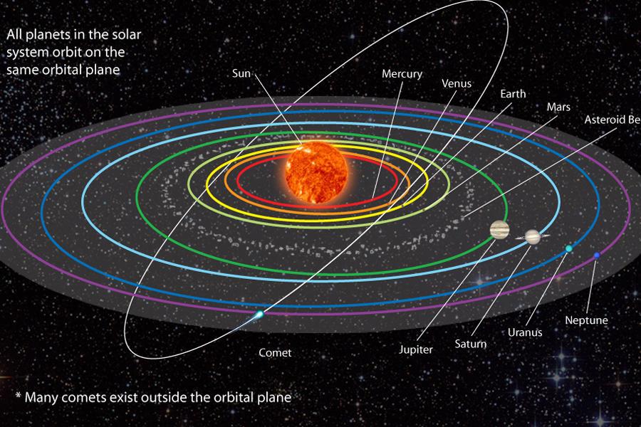这艘发射于1977年的探测器,是否离开太阳系取决于我们对太阳系边界范围的划定,日光层是否能作为太阳系的边缘依然存在争议,即日光层的边缘并不一定意味着这里是太阳系