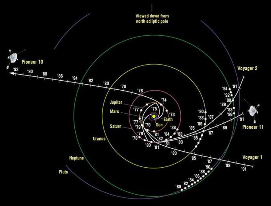 JPL的研究人员维罗尼·卡麦格雷戈称奥尔特云被认为是太阳系的一部分,这一点很多人都没有意识到,因此飞出太阳系的结论应该进行讨论。科学家认为奥尔特云存在大量的彗星