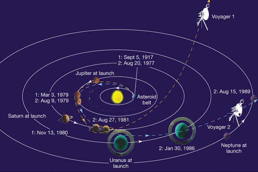 旅行者探测器的团队成员进行了数次实验,验证空间飞出、进入星际介质的评定依据,主要通过对带电粒子的检测来判断其是否进入星际空间,结果显示,旅行者1号探测器的数据就