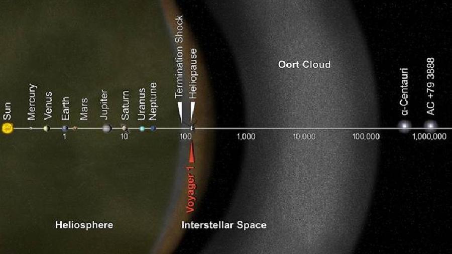 """当然,旅行者1号突破日光层也是一个标志性的里程碑,但它要离开奥尔特云的边界,还需要花上数万年,显然我们无法活着看到这一刻,因此旅行者1号离开日光层,进入新的""""空"""