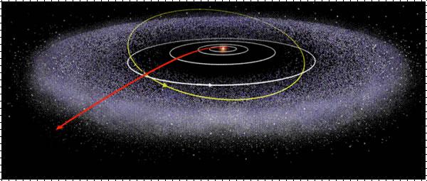 发现古柏带20周年,改变科学家对太阳系的认知,阋神星比冥王星小。