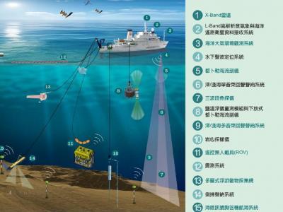 海研五号船难之后的台湾海洋研究仍将持续