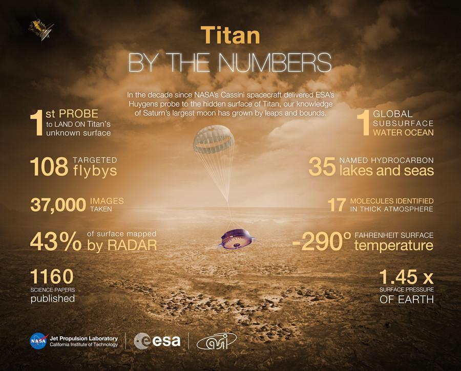 """美国NASA纪念""""惠更斯号""""探测器登陆土卫六10周年"""