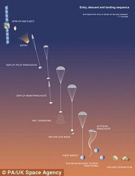 """这是英国航天局图解""""猎犬兔2号""""进入火星大气层和着陆的过程。"""
