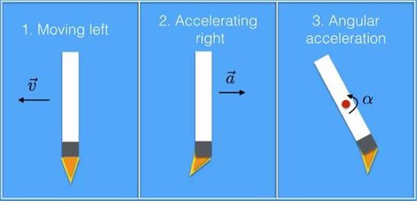 猎鹰9号火箭在降落过程中需要不断调整推力的大小和方向,以确保最终能安全着陆。