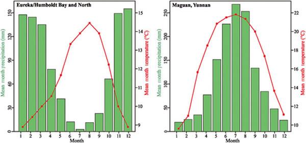 加利福尼亚北美红杉生长地和云南马关气候特征的比较