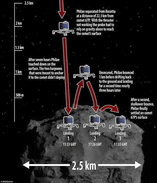 """图中呈现""""菲莱""""探测器着陆时的""""弹跳过程"""",最终着陆在一个未知地点,并且失去了联系。"""