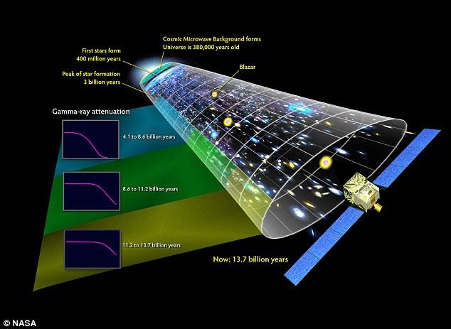 根据爱因斯坦的理论,我们的宇宙约有138亿年的历史