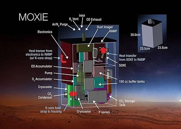 """""""Moxie""""主要用作制造氧气"""